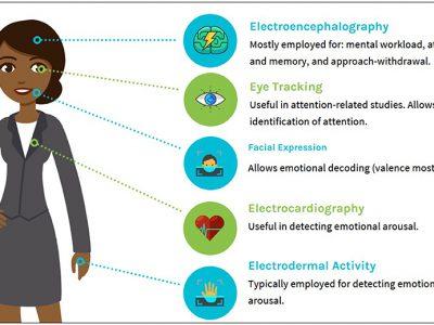 Ανασκόπηση: Υβριδικές εφαρμογές EEG στο Neuromarketing